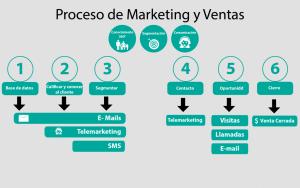 proceso de marketing y ventas