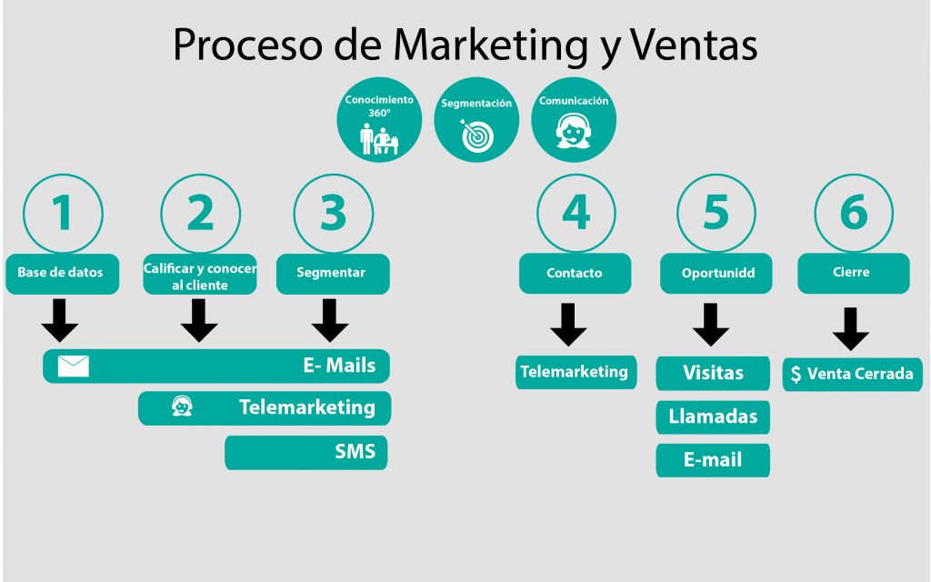 proceso de marketing y ventas
